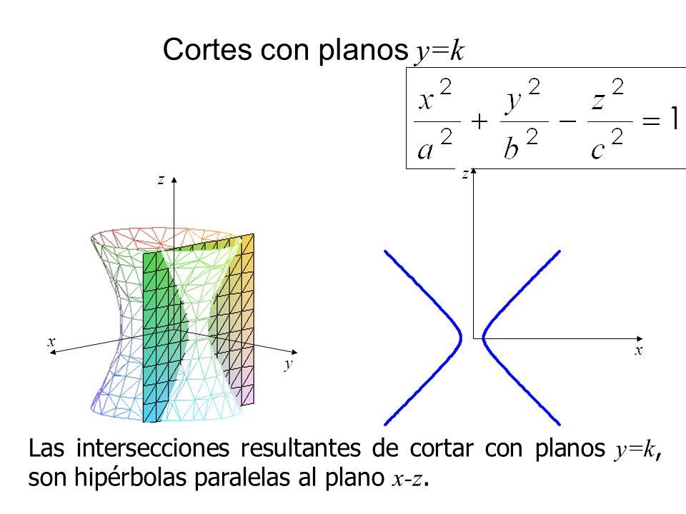 Cortes con planos y=k x. z. x. z. y.