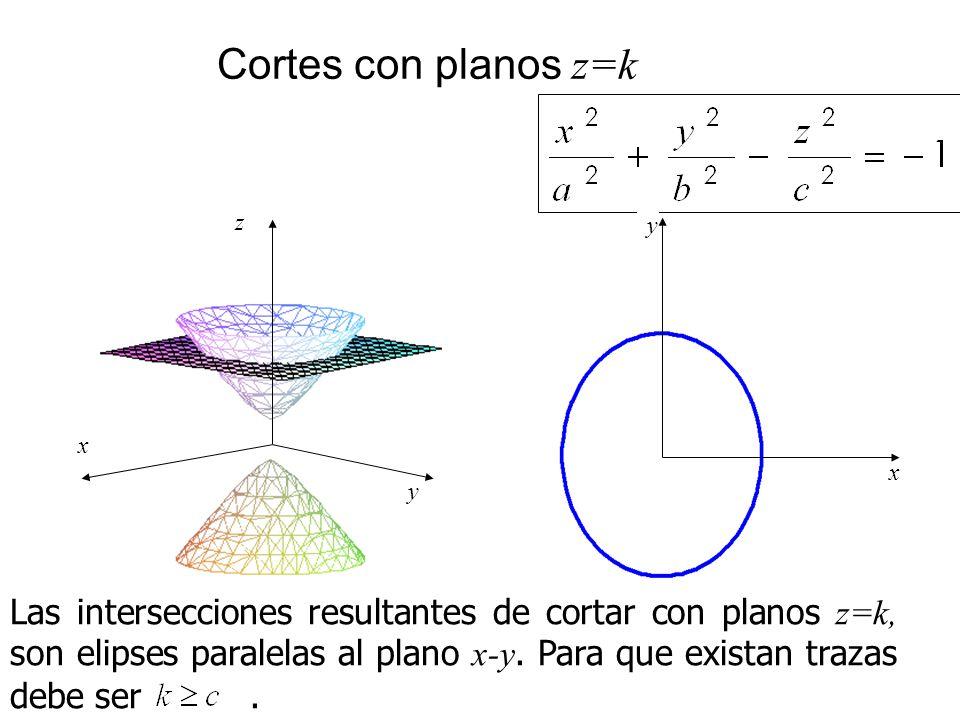 Cortes con planos z=k x. z. y. x. y.
