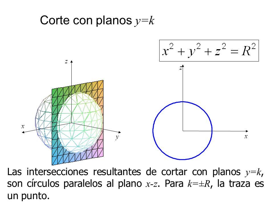 Corte con planos y=k x. z. y. x. z.