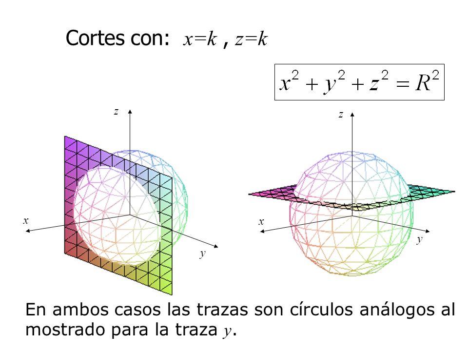 Cortes con: x=k , z=k z. y. x.