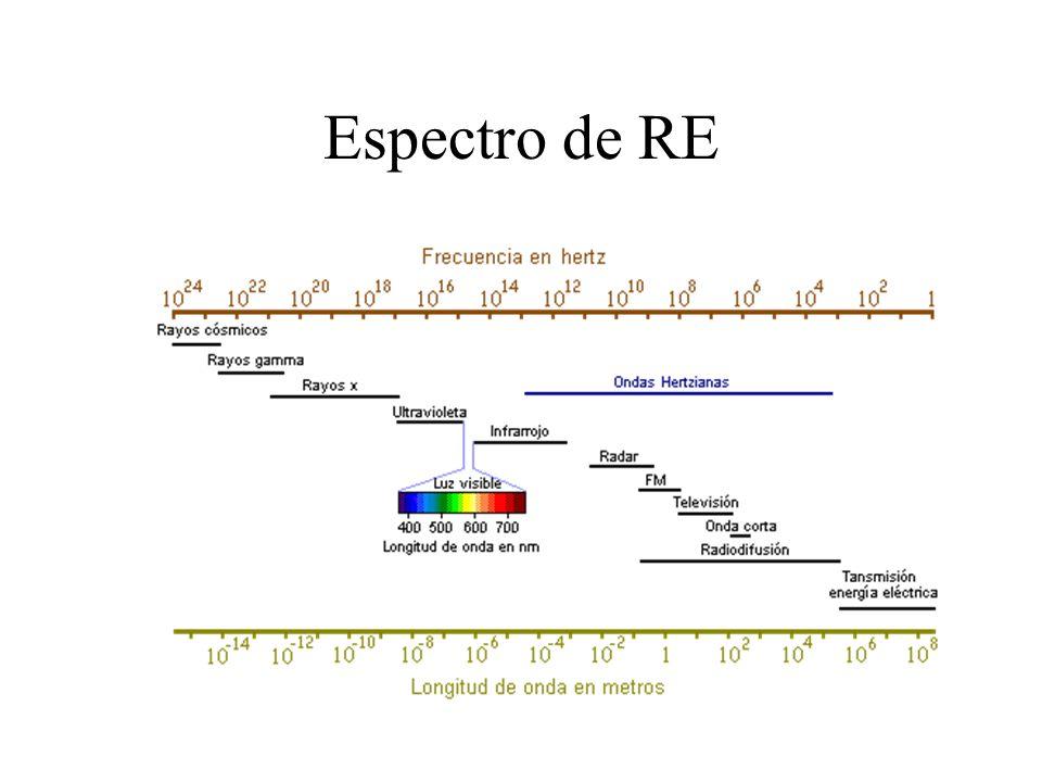 Espectro de RE