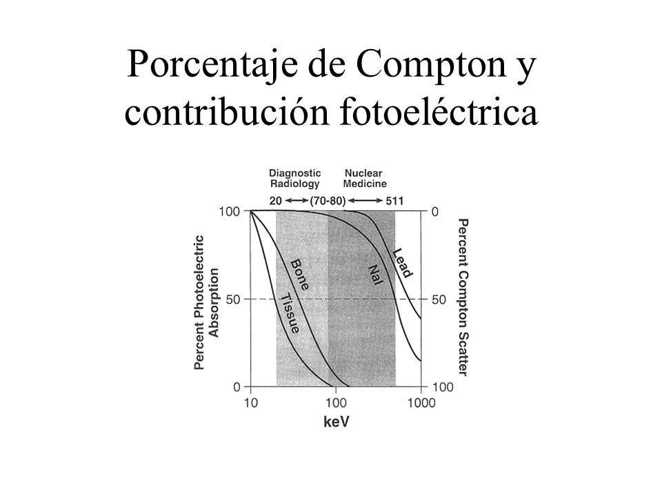 Porcentaje de Compton y contribución fotoeléctrica