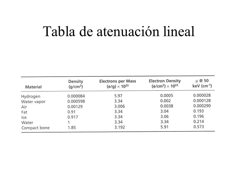 Tabla de atenuación lineal