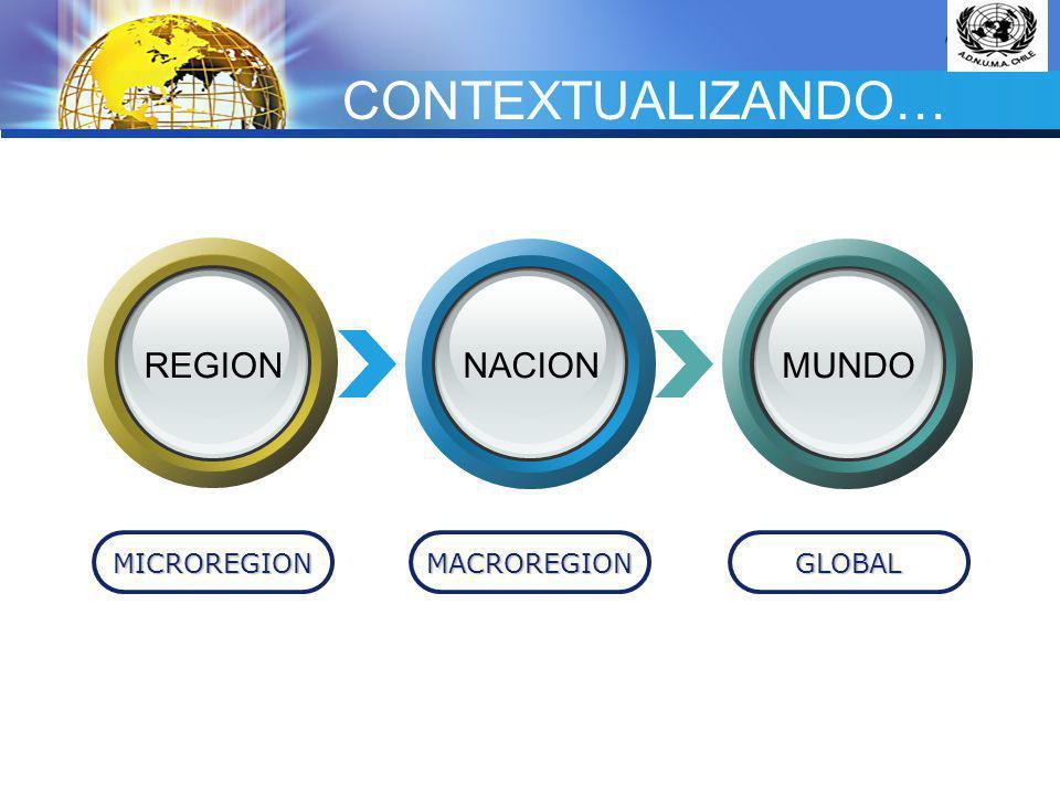 CONTEXTUALIZANDO… REGION NACION MUNDO MICROREGION MACROREGION GLOBAL