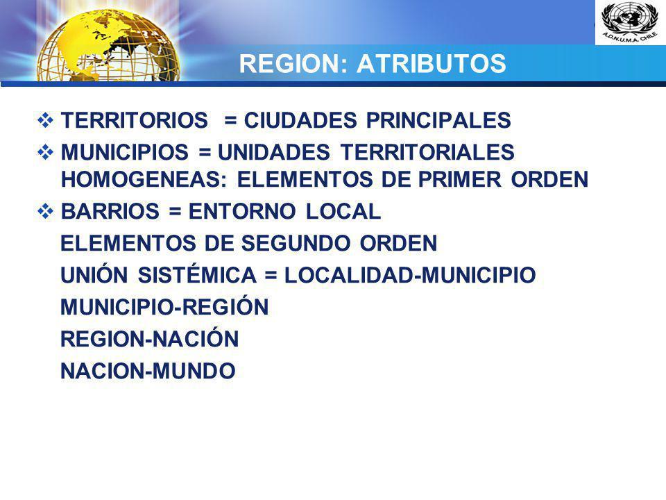 REGION: ATRIBUTOS TERRITORIOS = CIUDADES PRINCIPALES