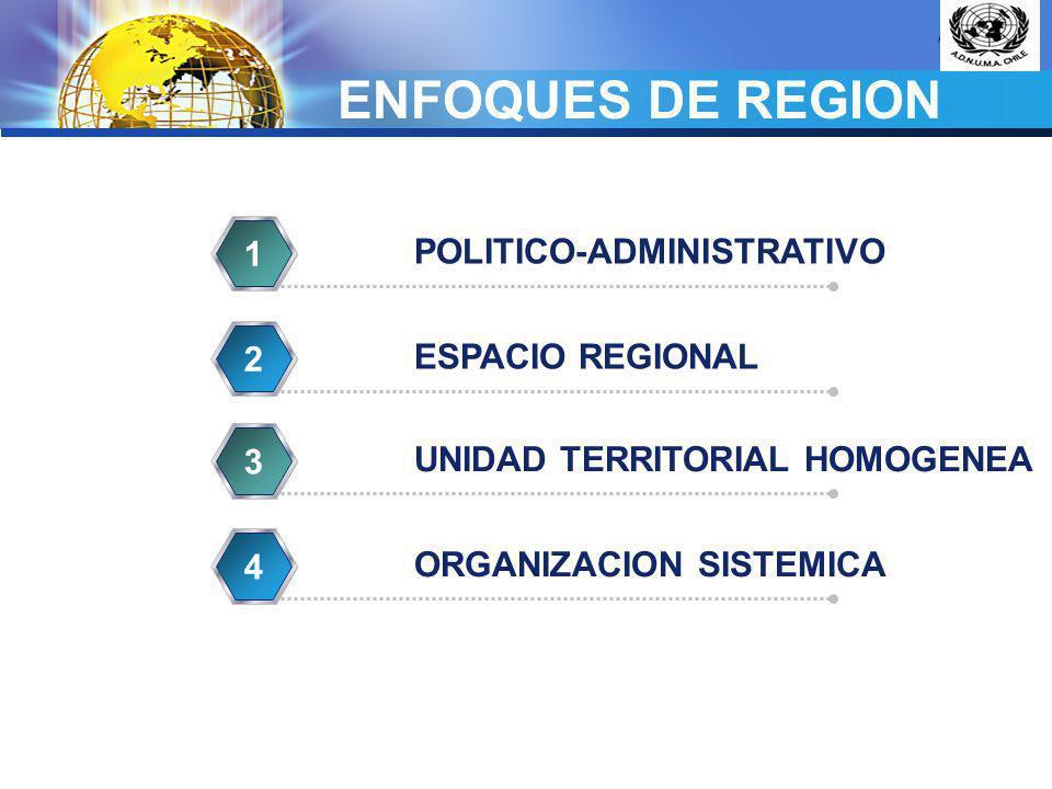 ENFOQUES DE REGION 1 POLITICO-ADMINISTRATIVO 2 ESPACIO REGIONAL 3
