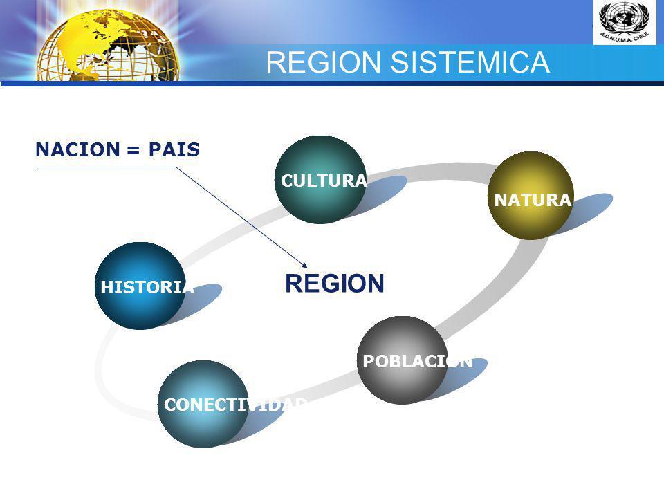 REGION SISTEMICA REGION NACION = PAIS CULTURA NATURA HISTORIA