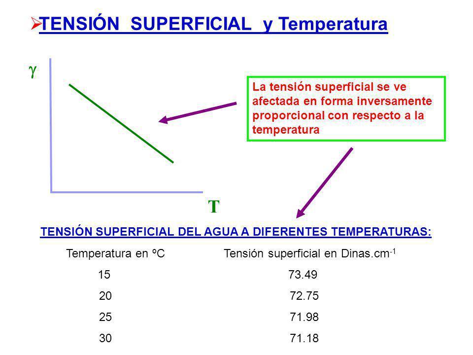 TENSIÓN SUPERFICIAL y Temperatura