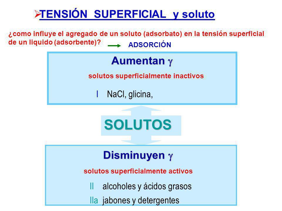 TENSIÓN SUPERFICIAL y soluto