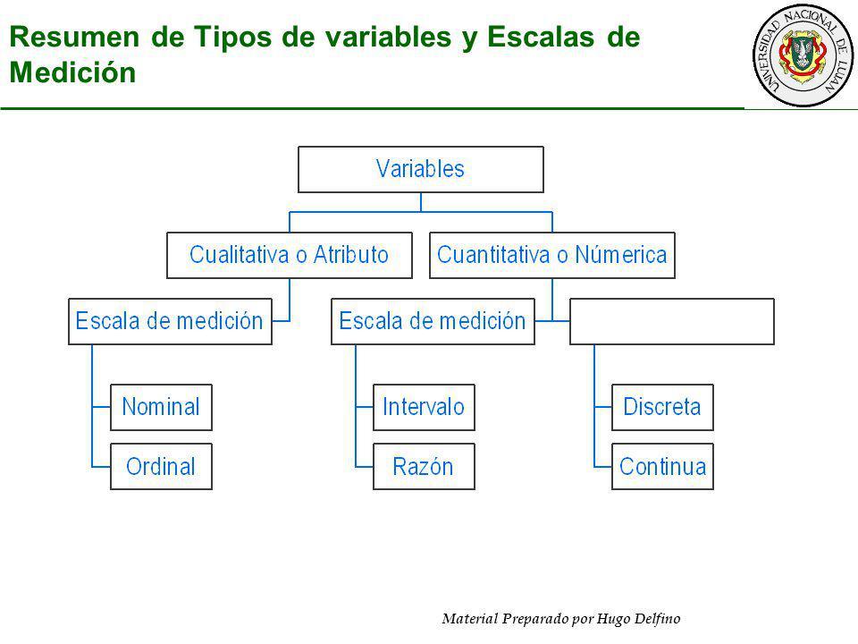 Resumen de Tipos de variables y Escalas de Medición