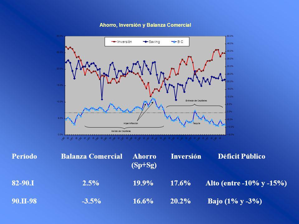 Período Balanza Comercial Ahorro Inversión Déficit Público (Sp+Sg)