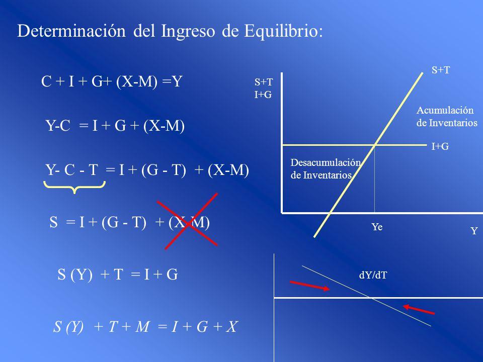 Determinación del Ingreso de Equilibrio: