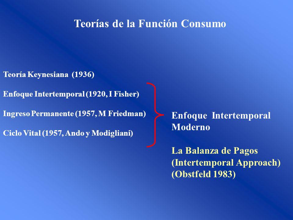 Teorías de la Función Consumo
