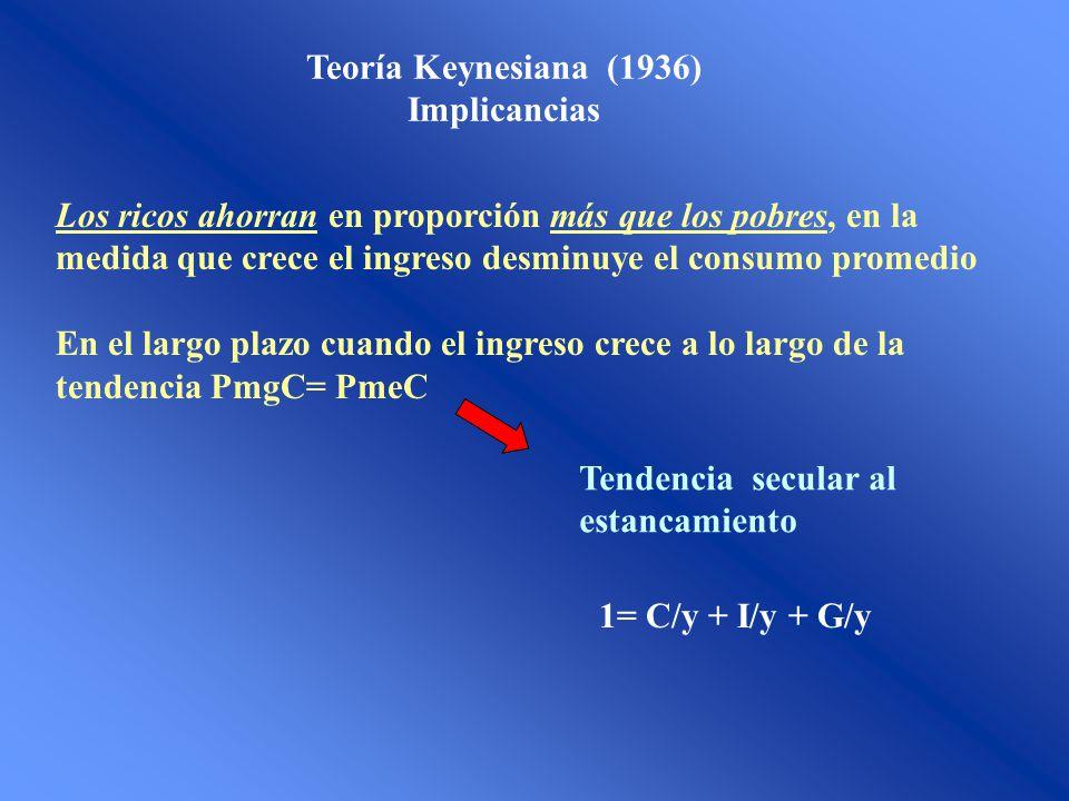 Teoría Keynesiana (1936) Implicancias.