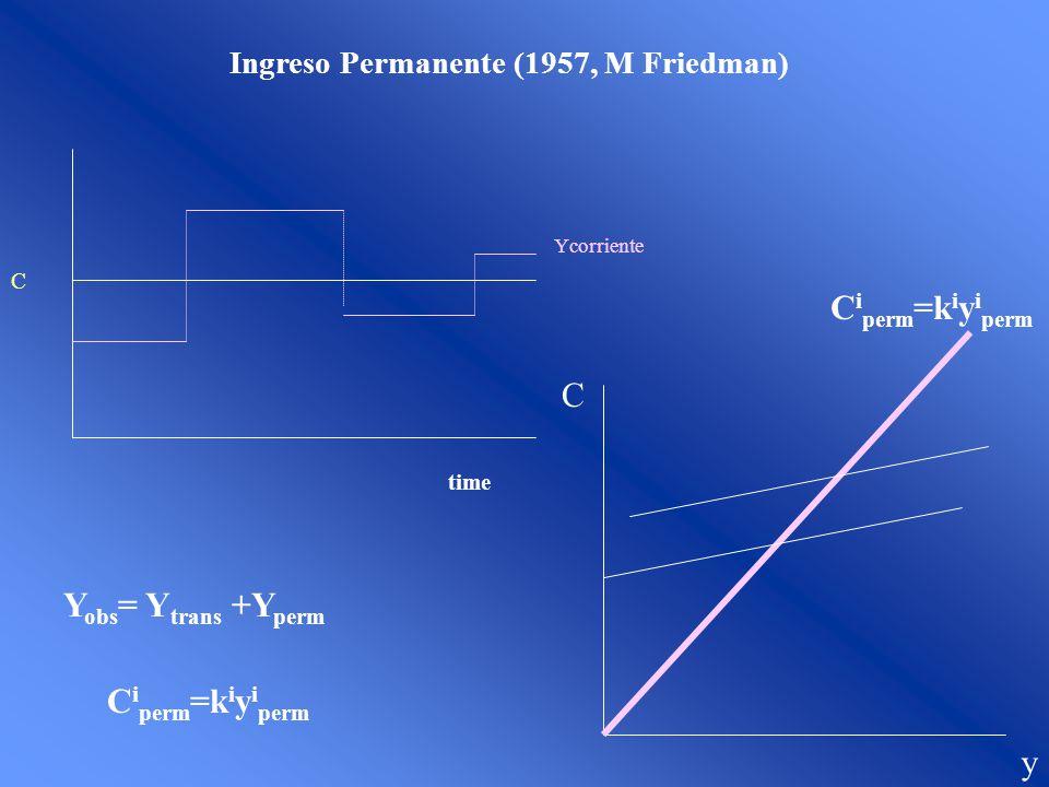 Ciperm=kiyiperm C Yobs= Ytrans +Yperm Ciperm=kiyiperm y