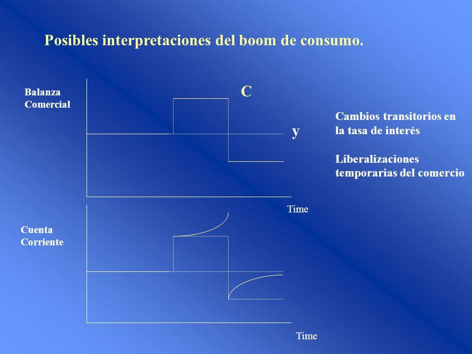Posibles interpretaciones del boom de consumo.