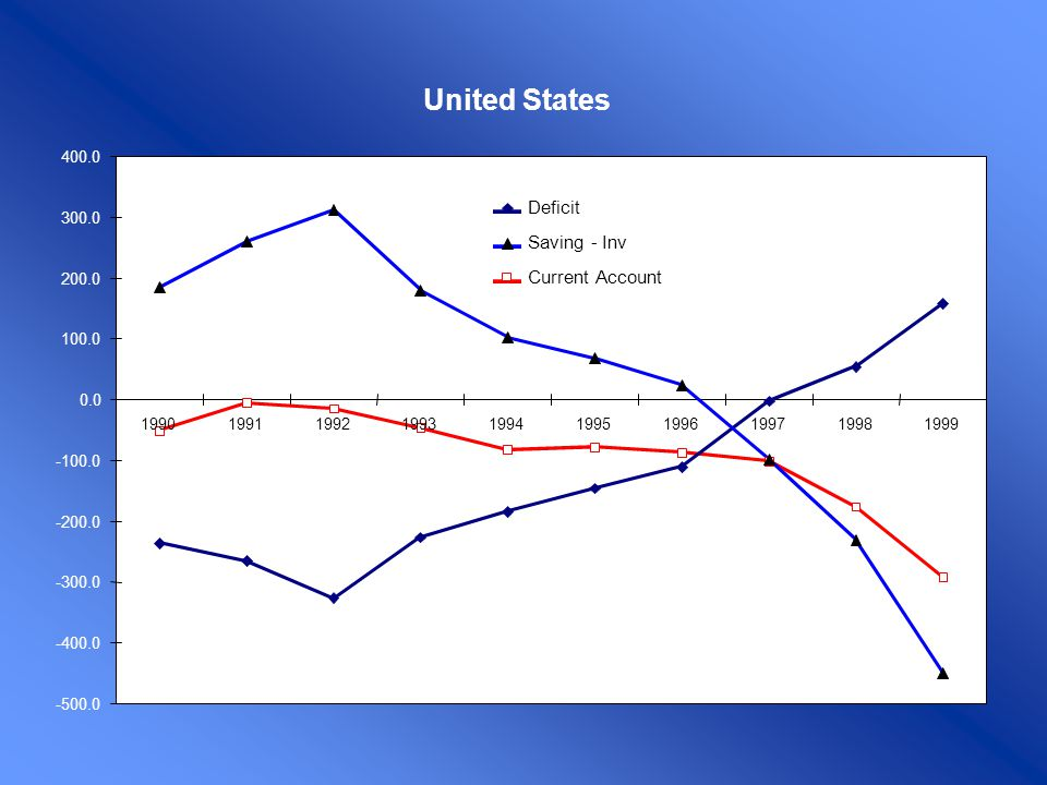 United States Deficit Saving - Inv Current Account -500.0 -400.0