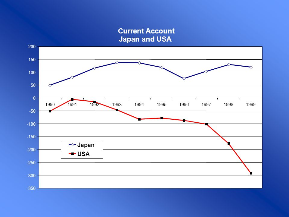 Current Account Japan and USA Japan USA -350 -300 -250 -200 -150 -100