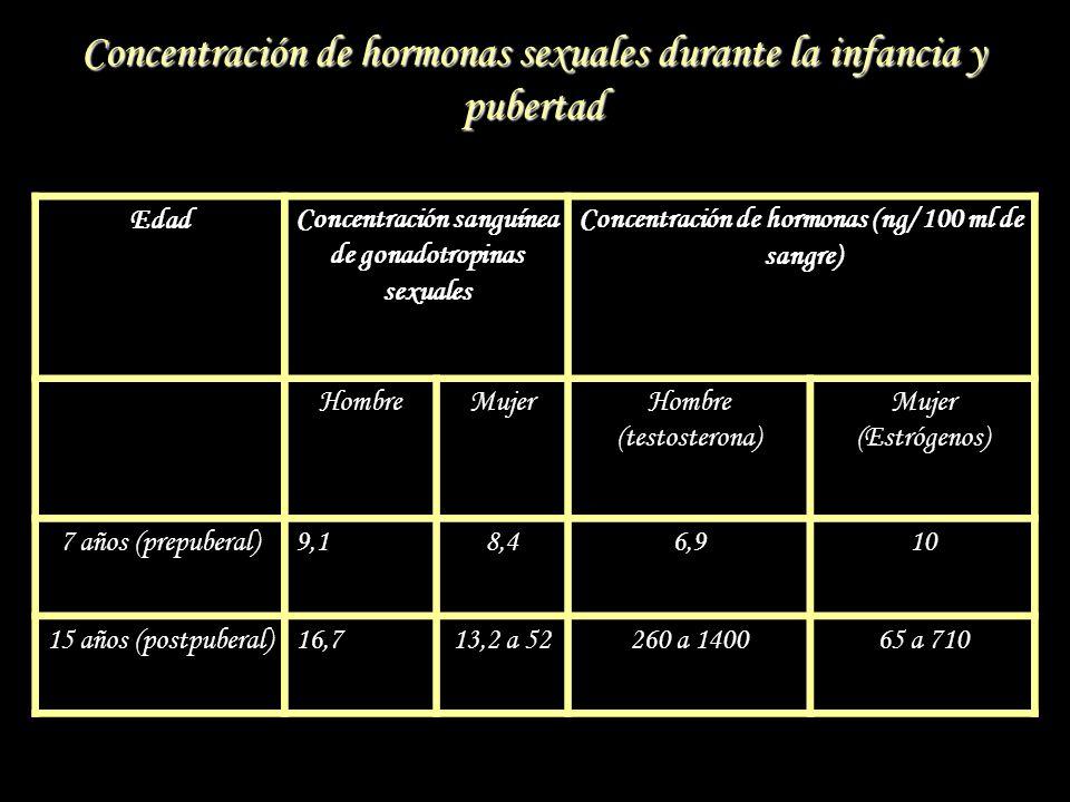 Concentración de hormonas sexuales durante la infancia y pubertad