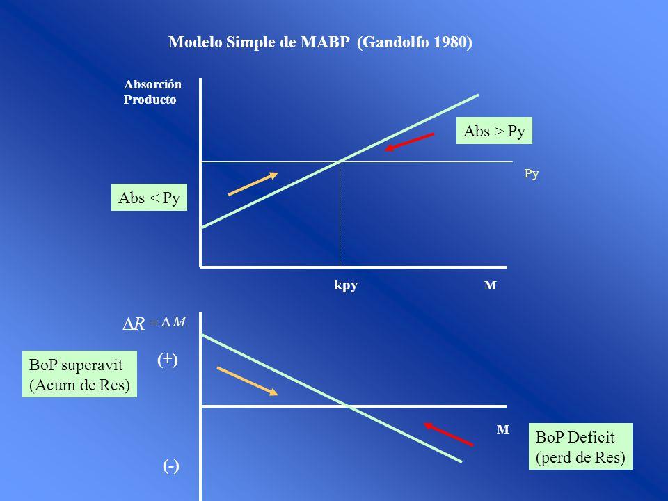 R Modelo Simple de MABP (Gandolfo 1980) Abs > Py Abs < Py (+)