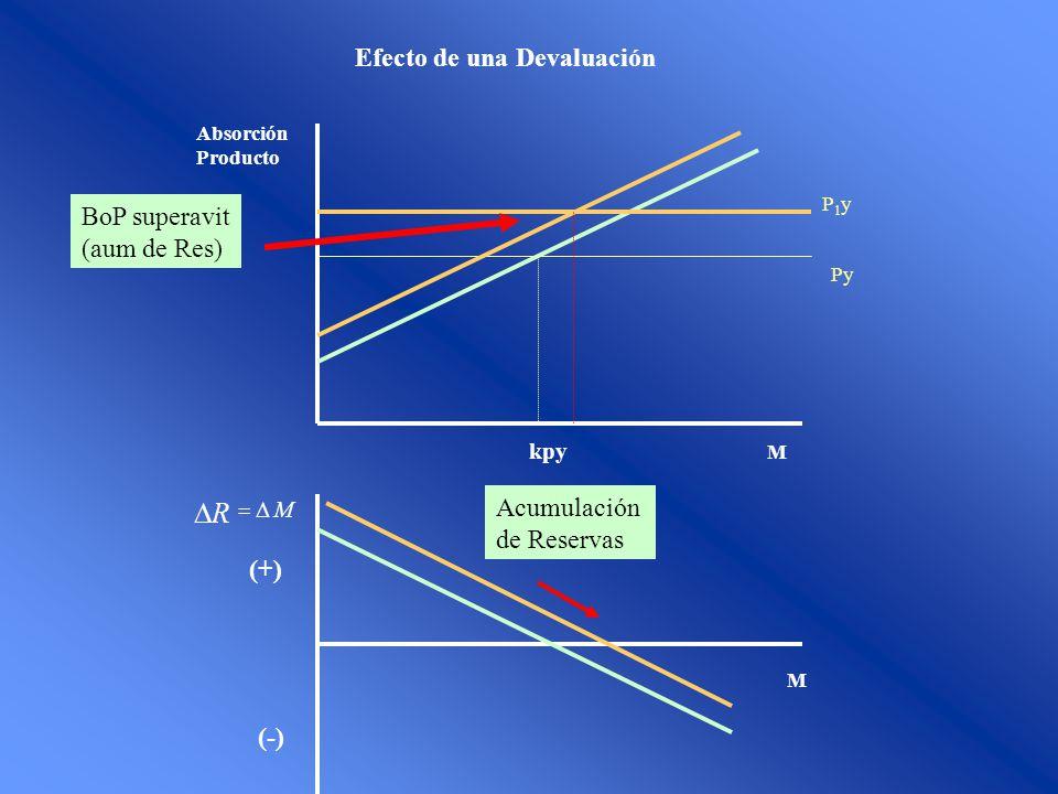 R Efecto de una Devaluación BoP superavit (aum de Res) Acumulación