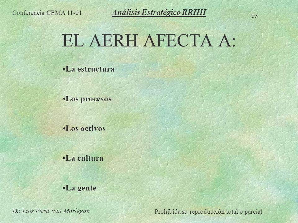 EL AERH AFECTA A: Análisis Estratégico RRHH La estructura Los procesos
