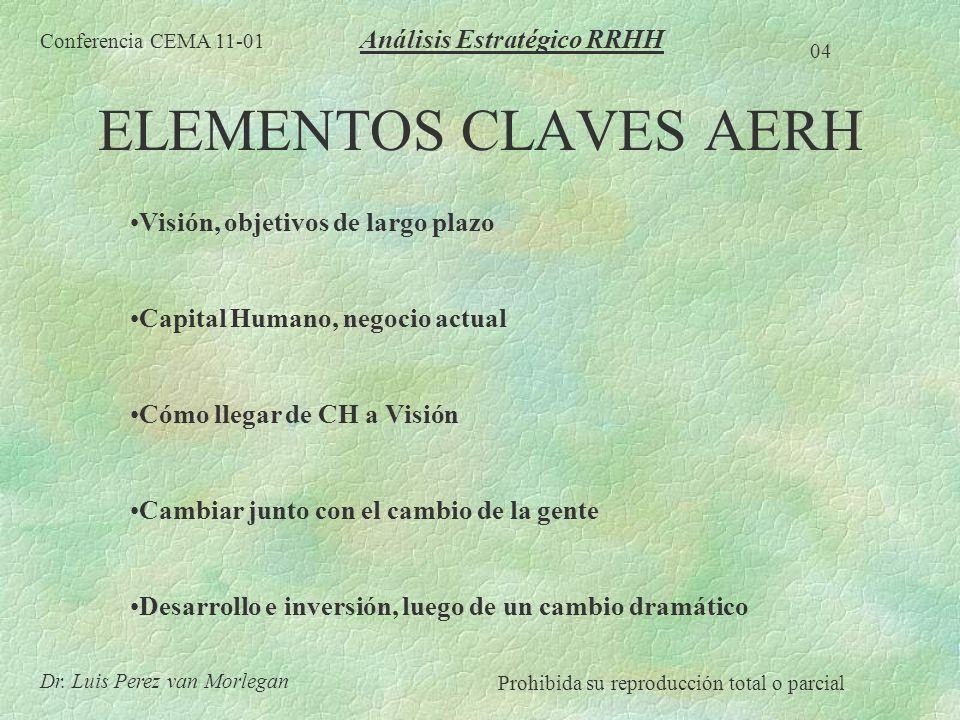 ELEMENTOS CLAVES AERH Análisis Estratégico RRHH