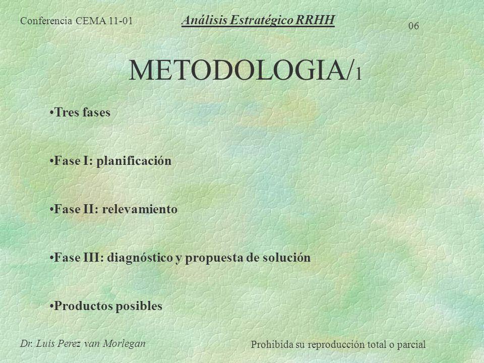 METODOLOGIA/1 Análisis Estratégico RRHH Tres fases
