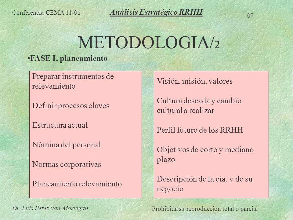 METODOLOGIA/2 Análisis Estratégico RRHH FASE I, planeamiento