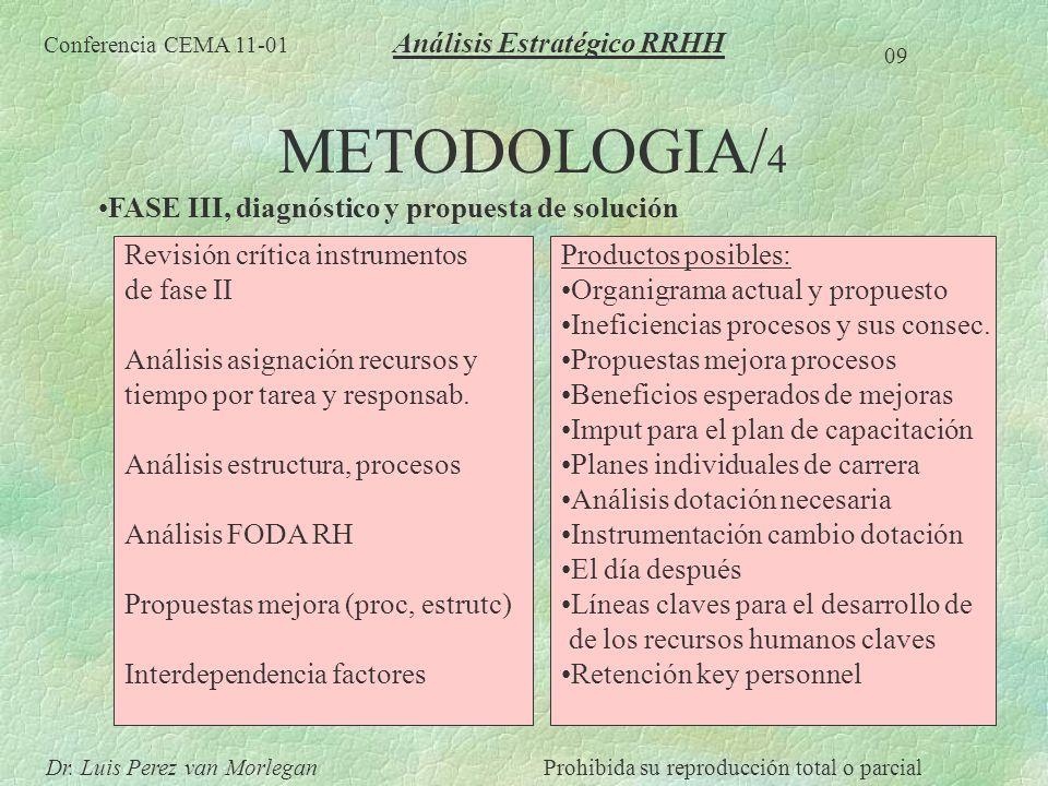 METODOLOGIA/4 Análisis Estratégico RRHH
