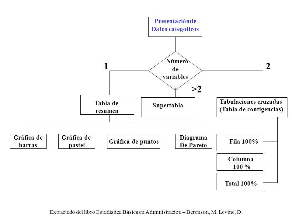 1 2 >2 Presentaciónde Datos categoticos Número de variables