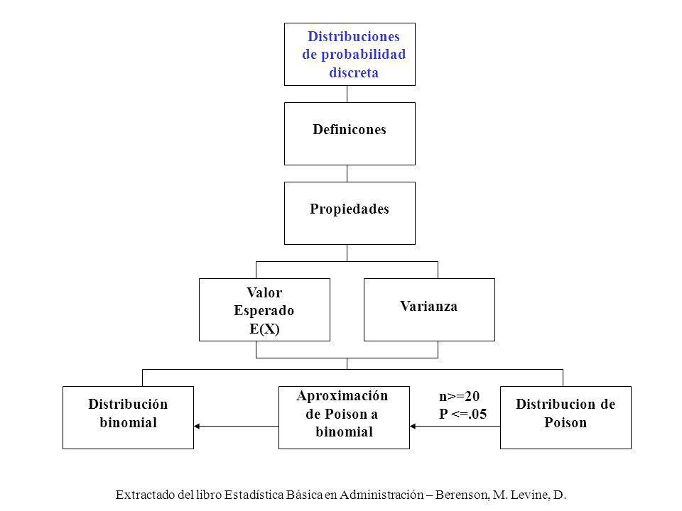 Distribuciones de probabilidad discreta Definicones Propiedades Valor