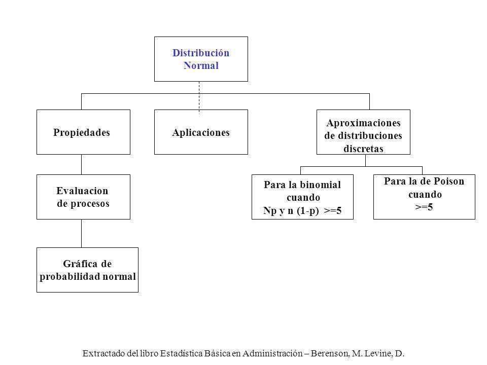 Distribución Normal Propiedades Aplicaciones Aproximaciones