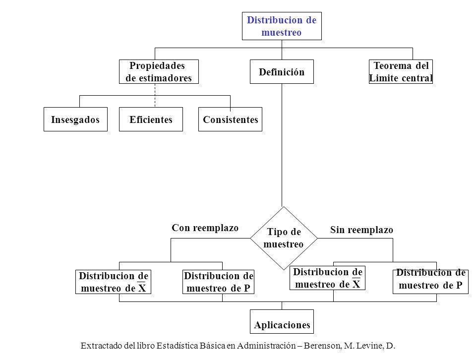 Distribucion de muestreo Propiedades de estimadores Definición