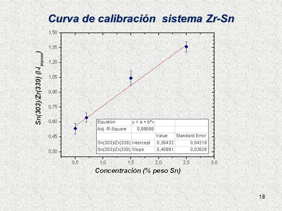Curva de calibración sistema Zr-Sn