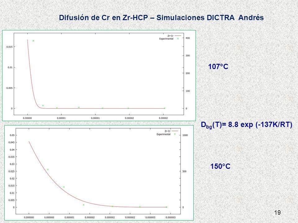 Difusión de Cr en Zr-HCP – Simulaciones DICTRA Andrés