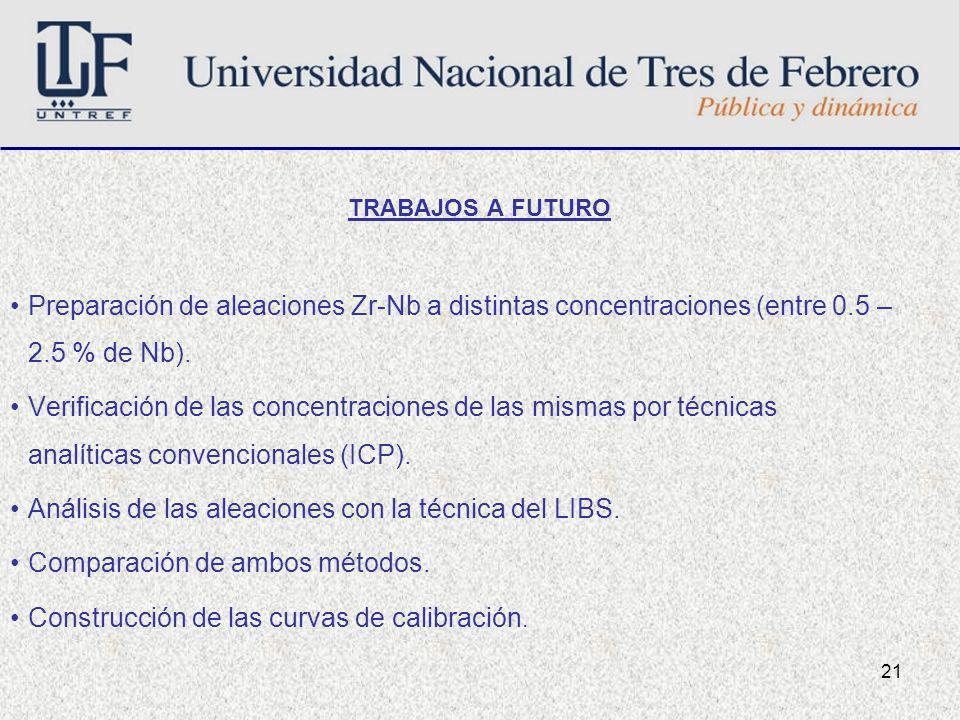 Análisis de las aleaciones con la técnica del LIBS.