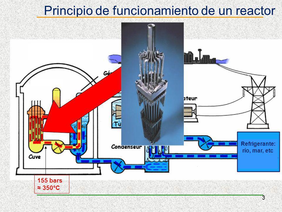 Principio de funcionamiento de un reactor