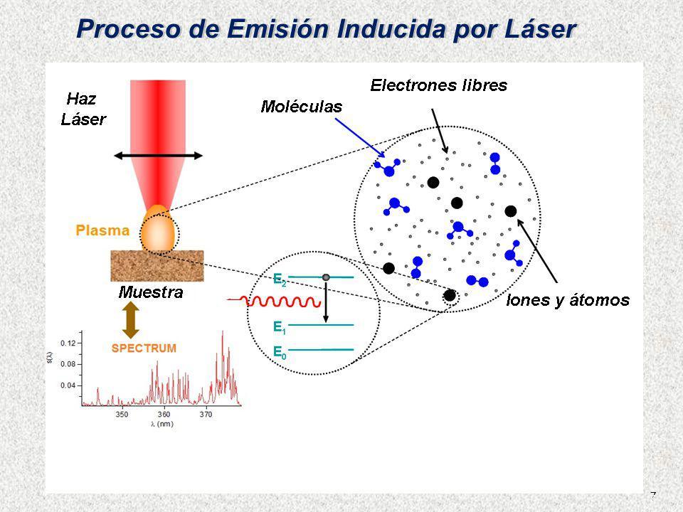 Proceso de Emisión Inducida por Láser