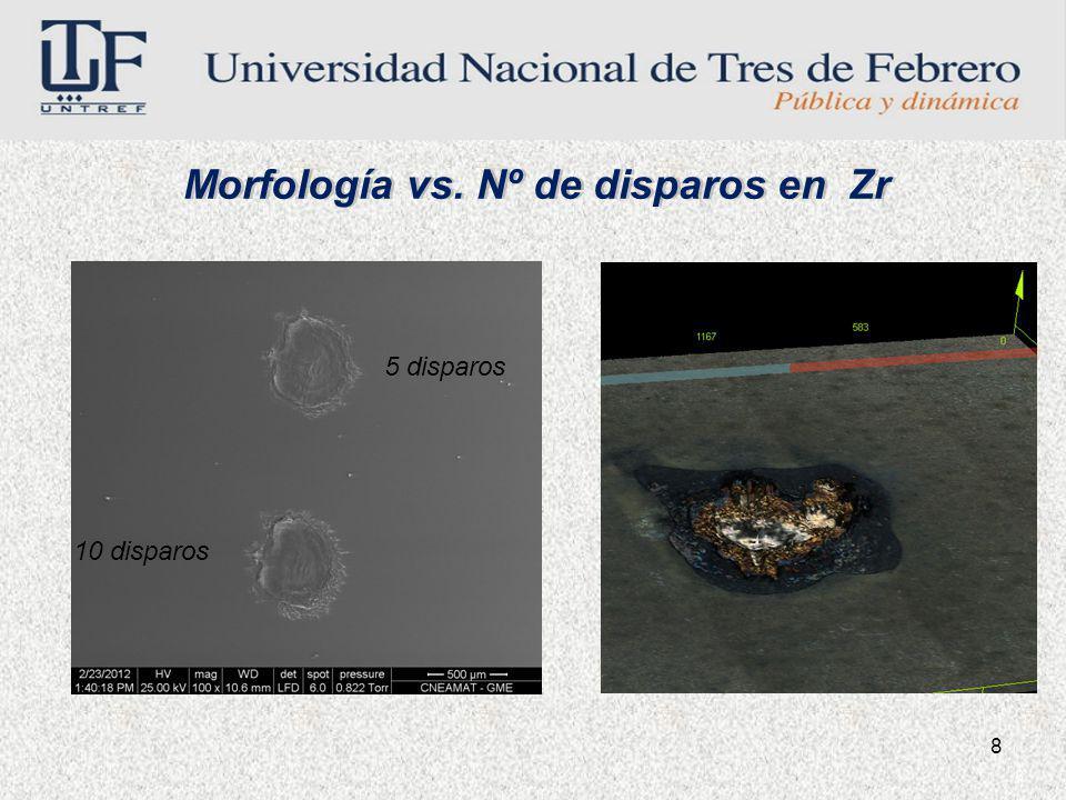 Morfología vs. Nº de disparos en Zr