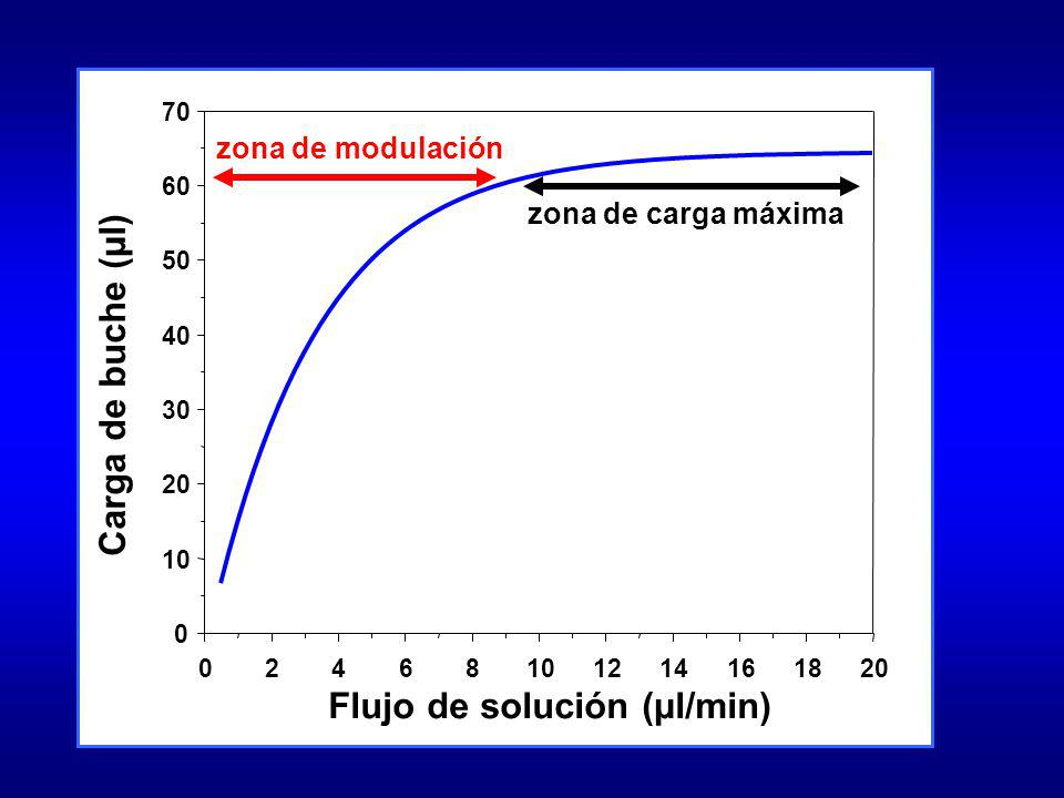 Flujo de solución (µl/min) Carga de buche (µl)
