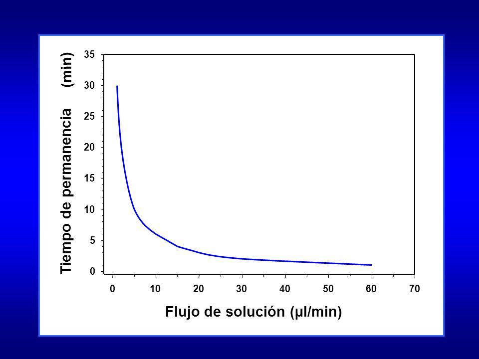 Flujo de solución (µl/min) Tiempo de permanencia (min)
