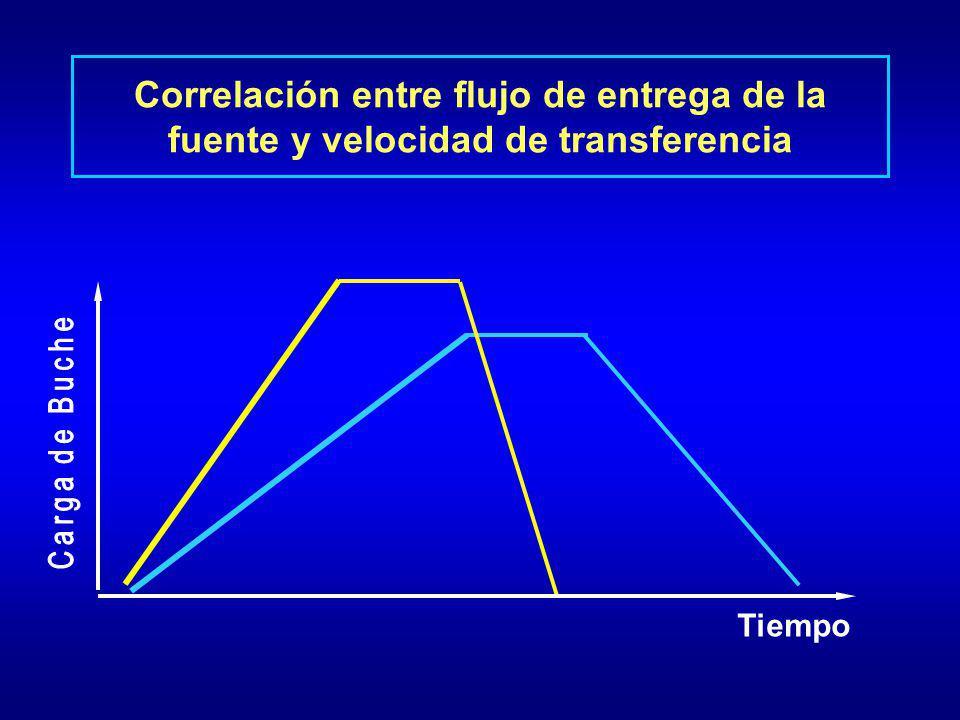 Correlación entre flujo de entrega de la fuente y velocidad de transferencia