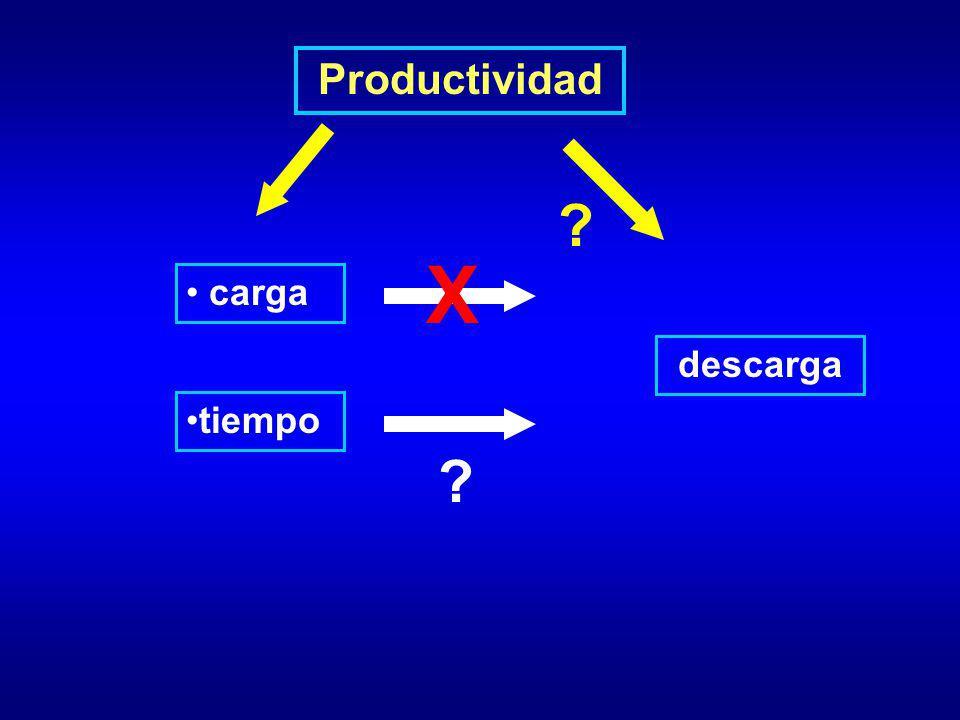 Productividad X carga descarga tiempo