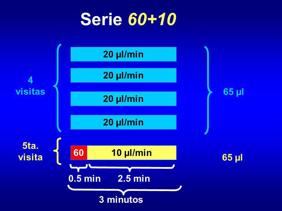 Serie 60+10 4 visitas 20 µl/min 65 µl 5ta. visita 65 µl 60 0.5 min