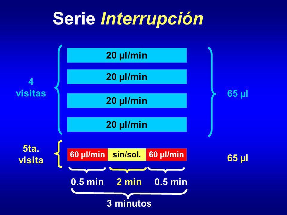 Serie Interrupción 4 visitas 20 µl/min 65 µl 5ta. visita 65 µl 0.5 min