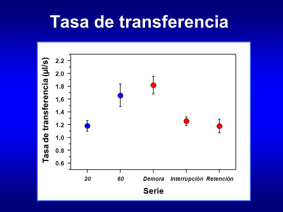Tasa de transferencia Tasa de transferencia (µl/s) Serie 2.2 2.0 1.8
