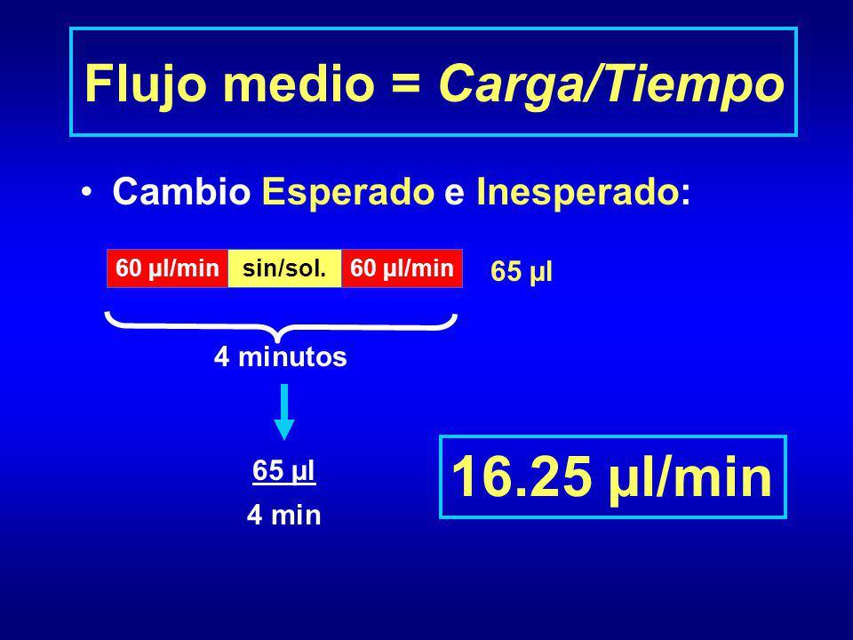 Flujo medio = Carga/Tiempo