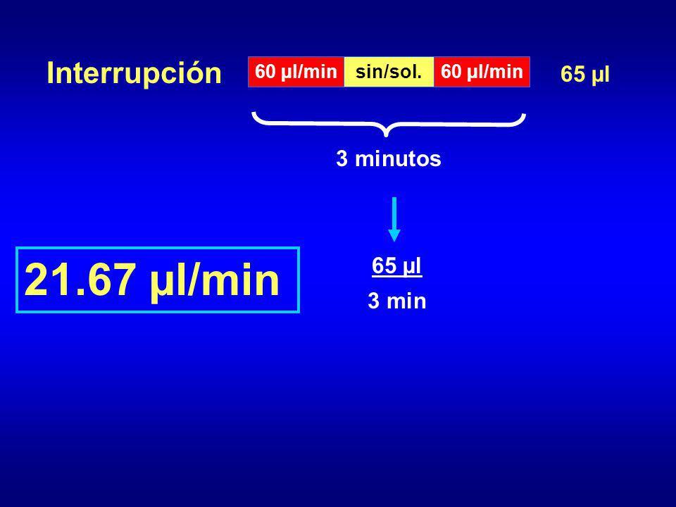 21.67 µl/min Interrupción 65 µl 3 minutos 65 µl 3 min 60 µl/min