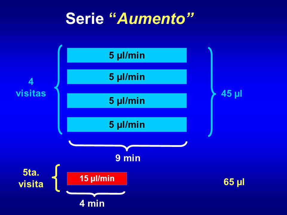 Serie Aumento 5 µl/min 4 visitas 45 µl 9 min 5ta. visita 65 µl 4 min